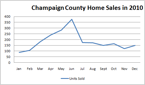 Champaign IL 2010 Real Estate Market Report