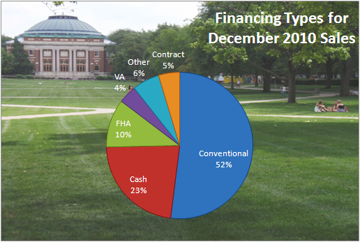 Champaign IL Real Estate Financing Types December 2010