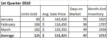 Champaign IL Housing Market Report