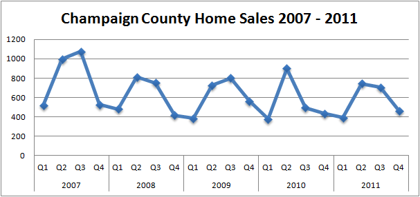 2011 Home Sales Champaign IL