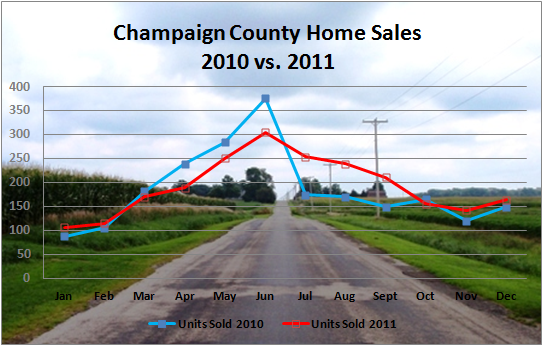 2011 Real Estate Market Report Champaign IL