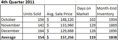 Champaign IL 2011 Real Estate Market Report